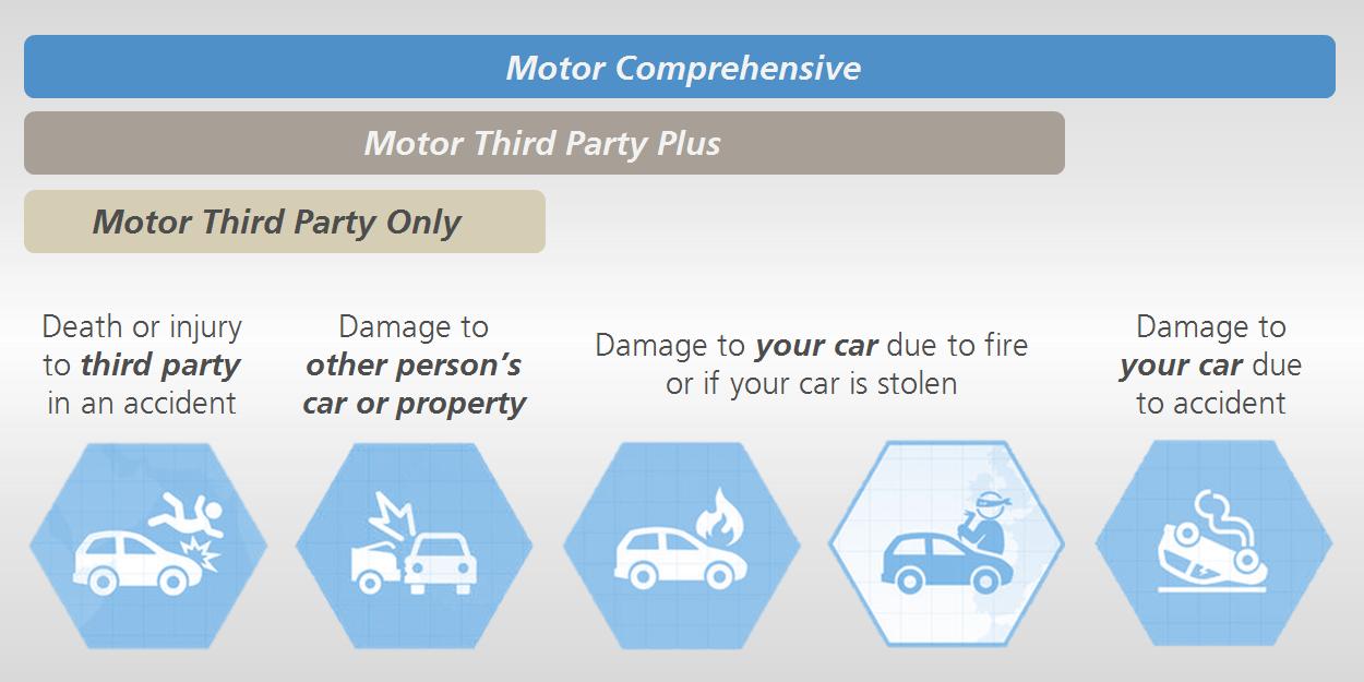 Motor Insurance And Takaful Detariffication Knowledge Hub